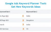 How to use Google Keyword Planner Tool