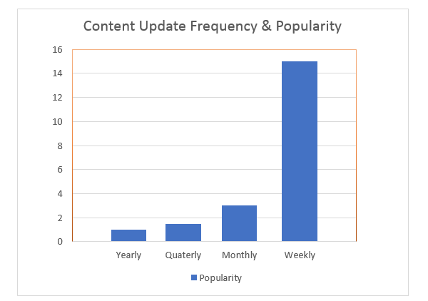 Frequently Content Update Result in SEO
