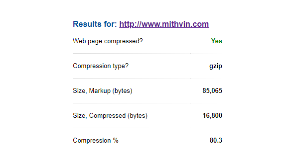 Check your GZIP Compression Score