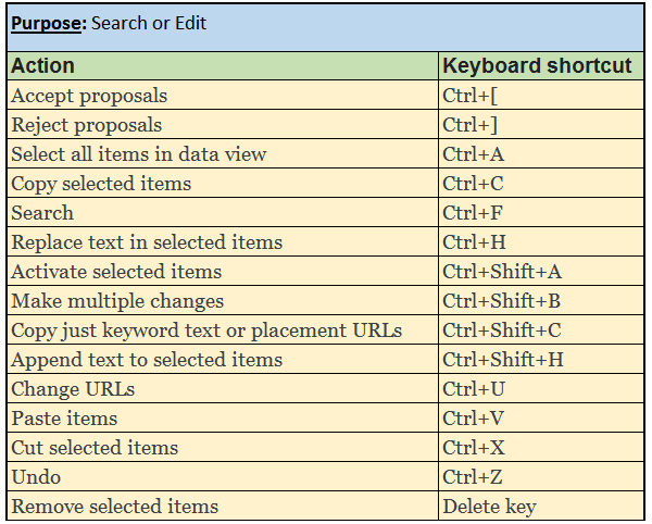 Google Ads Editor Tool Shortcuts