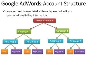 Structure-of-Google-Adwords-Account